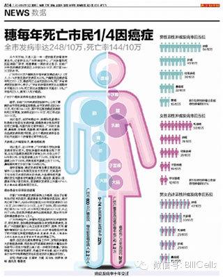 南方都市报广州人患癌症几率