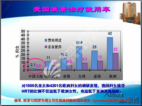 激素治疗使用率比较