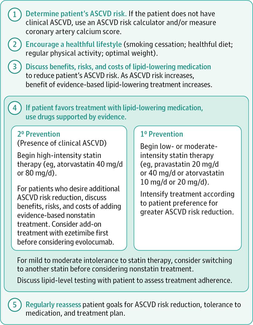 2017 年高血脂治疗决策发布,JAMA 建议:不能只吃药