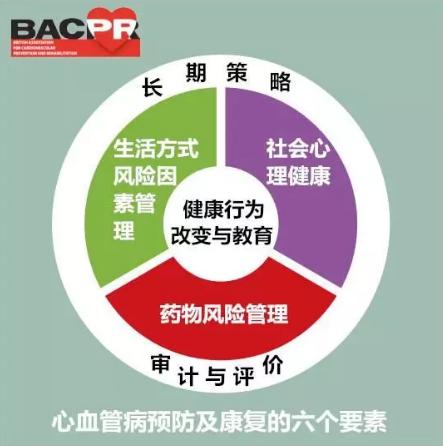 英国心血管病预防和康复协会(BACPR)提出的心血管病预防康复六要素