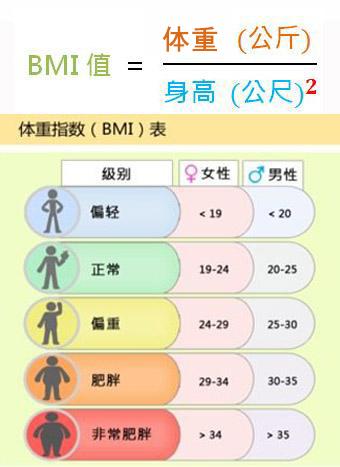 BMI体重指数与肥胖