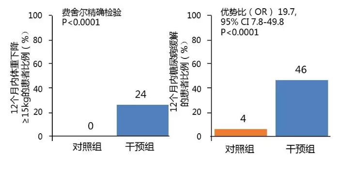 【柳叶刀】重磅!DiRECT研究:减重可以缓解2型糖尿病!