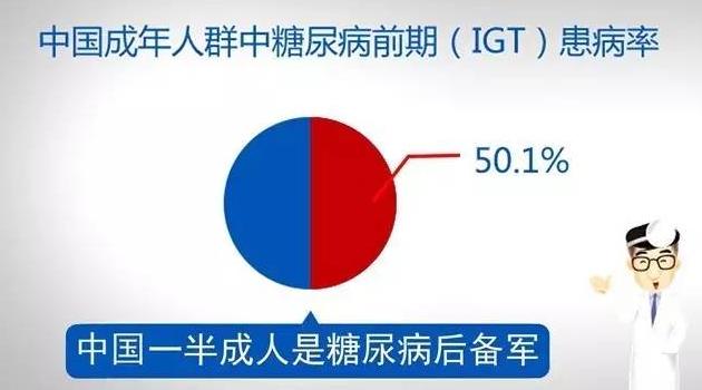 中国大陆有将近5亿的糖尿病后备军