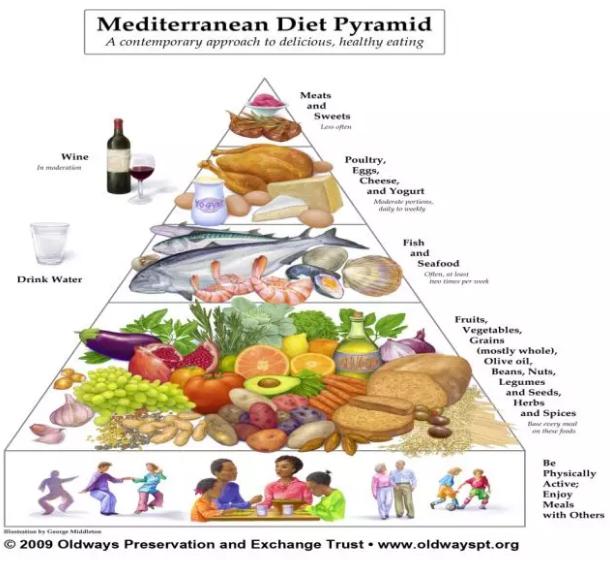地中海饮食到底如何吃