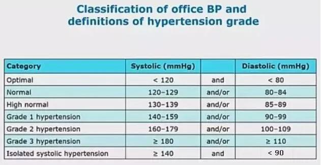 欧洲高血压指南发布