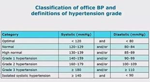 西班牙当地时间6月9日,2018 欧洲高血压学会(ESH)在巴塞罗那发布了由ESH和欧洲心脏病学会(ESC)共同制定的2018欧洲高血压指南。 <a href=