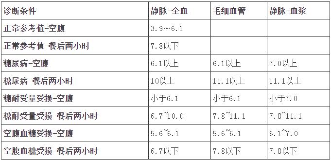 各年龄血压、血糖、血脂、血尿酸对照表