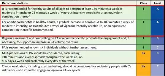american heart association recommendations for physical activity in adults